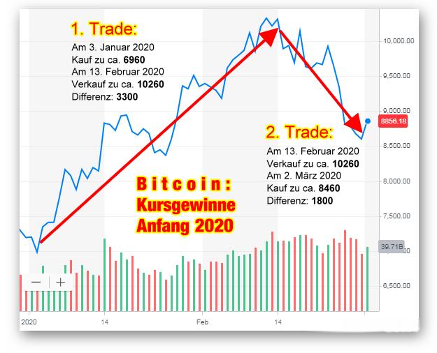 tageshandel bitcoin für gewinn was ist ein cfd broker
