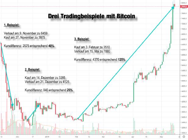 bitcoin wird jetzt gehandelt bitcoin 40 jahre handel noch nie gesehen